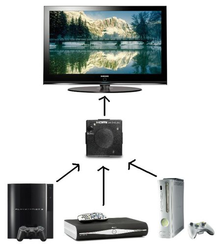 HDMi Splitter Diagram